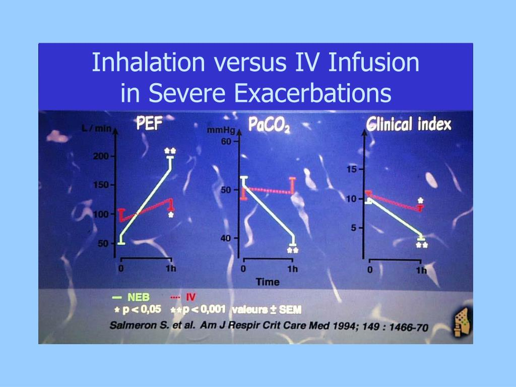 Inhalation versus IV Infusion