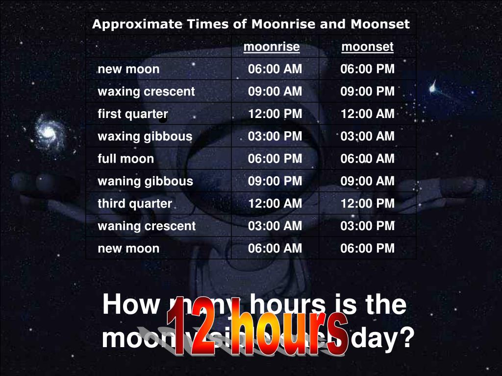 How many hours is the