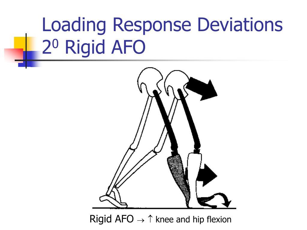 Loading Response Deviations 2