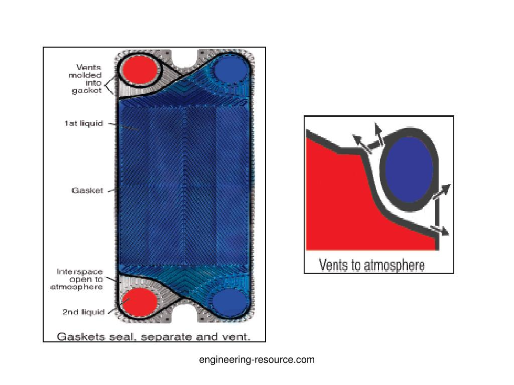 PPT - PLATE AND FRAME HEAT EXCHANGER PowerPoint Presentation - ID:313283