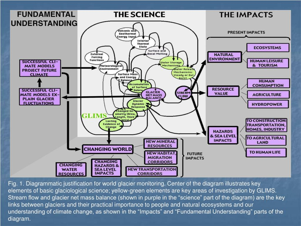 """Fig. 1. Diagrammatic justification for world glacier monitoring. Center of the diagram illustrates key elements of basic glaciological science; yellow-green elements are key areas of investigation by GLIMS. Stream flow and glacier net mass balance (shown in purple in the """"science"""" part of the diagram) are the key links between glaciers and their practical importance to people and natural ecosystems and our understanding of climate change, as shown in the """"Impacts"""" and """"Fundamental Understanding"""" parts of the diagram."""