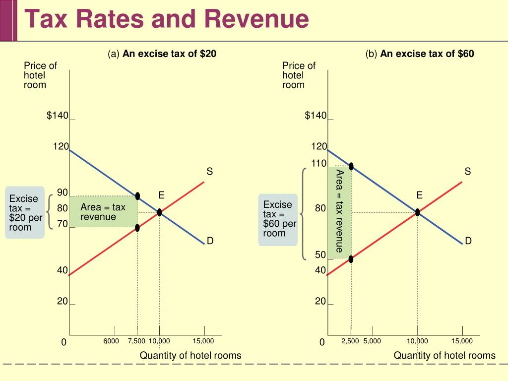 Tax Rates and Revenue