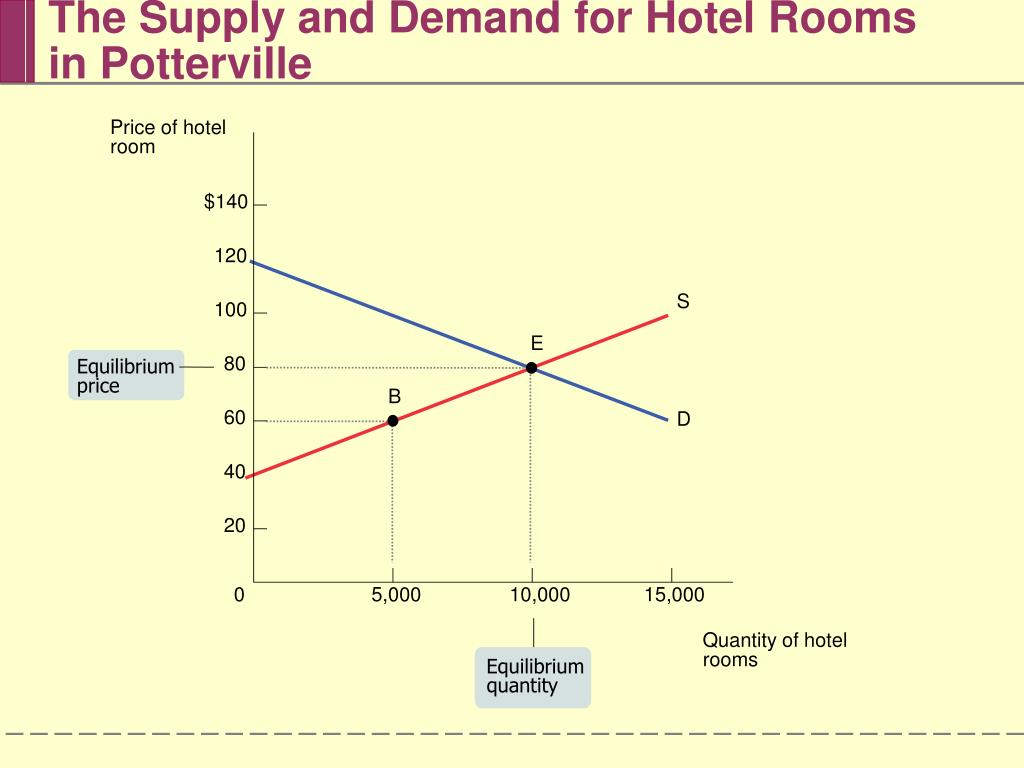 The Supply and Demand for Hotel Rooms