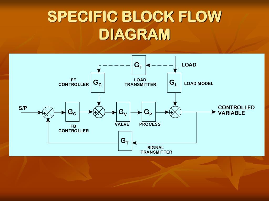 SPECIFIC BLOCK FLOW DIAGRAM