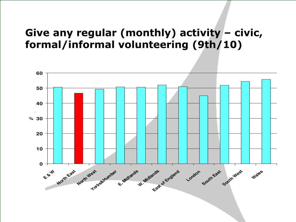 Give any regular (monthly) activity – civic, formal/informal volunteering (9th/10)