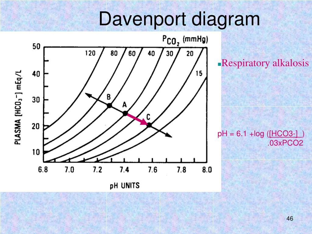 PPT - Acid and Base Balance and Imbalance PowerPoint ...