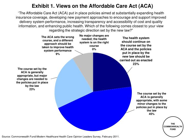exhibit 1 views on the affordable care act aca n.