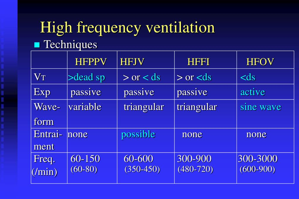 High frequency ventilation
