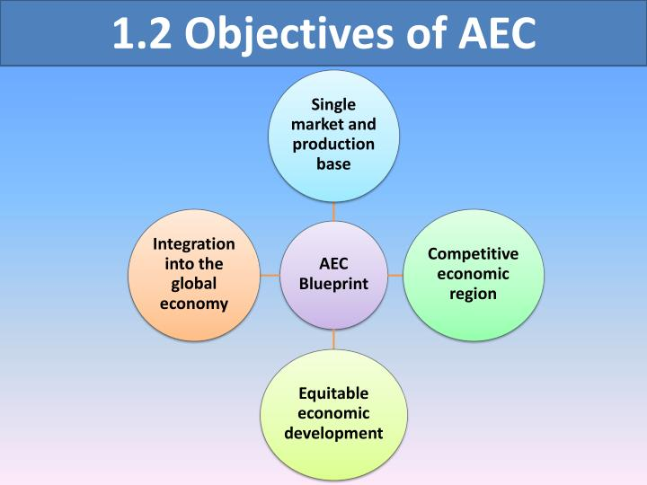 Ppt the importance of asean economic community aec 2015 12 objectives of aec malvernweather Images