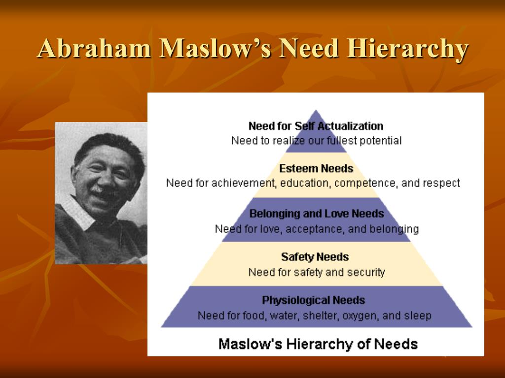 Abraham Maslow's Need Hierarchy