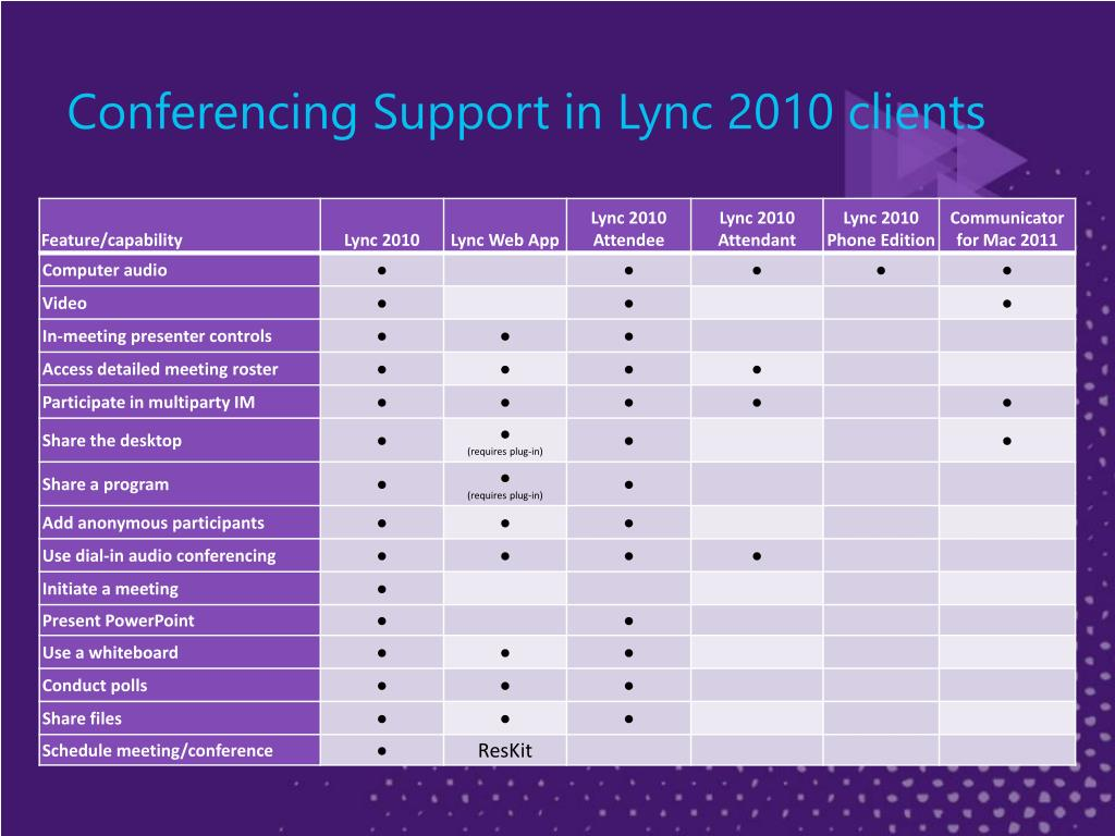 Conferencing Support in Lync 2010 clients