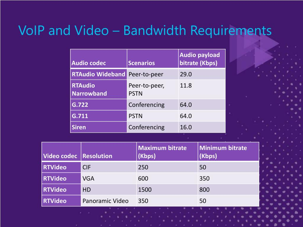 VoIP and Video – Bandwidth Requirements