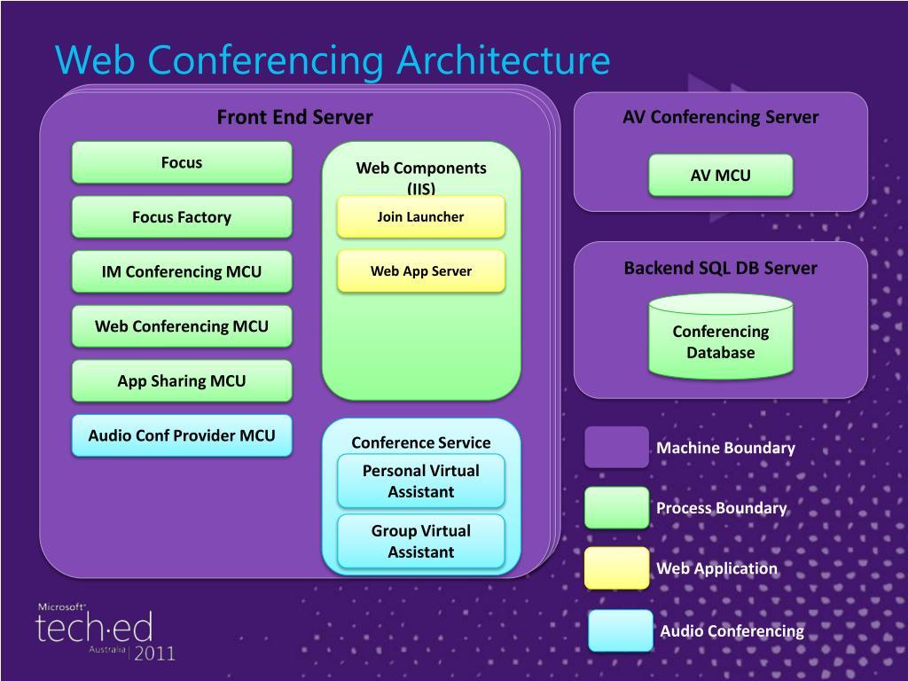 Web Conferencing Architecture