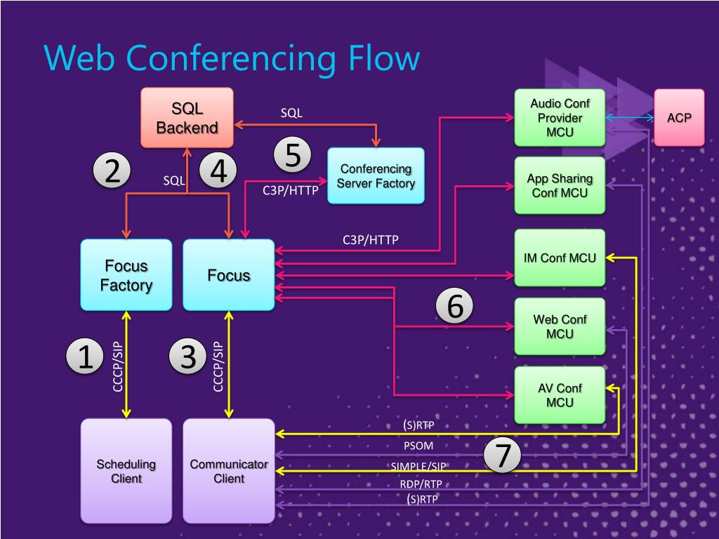 Web Conferencing Flow