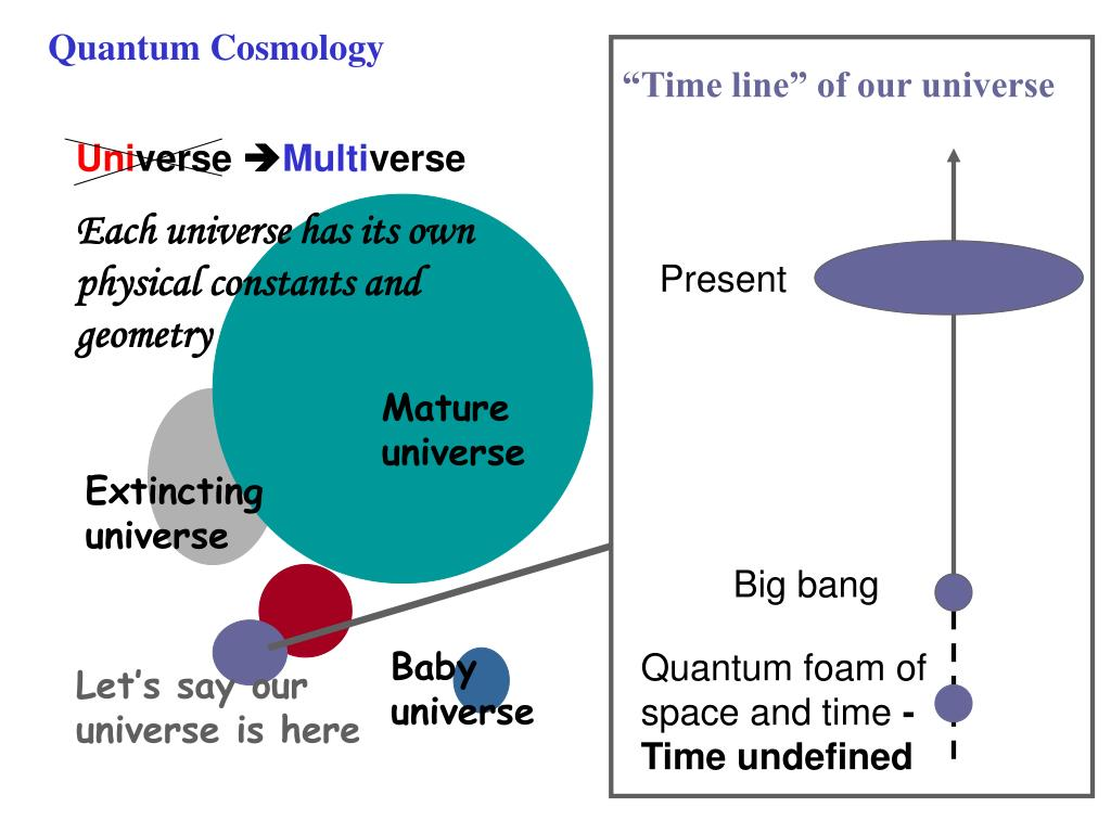 """Time line"" of our universe"