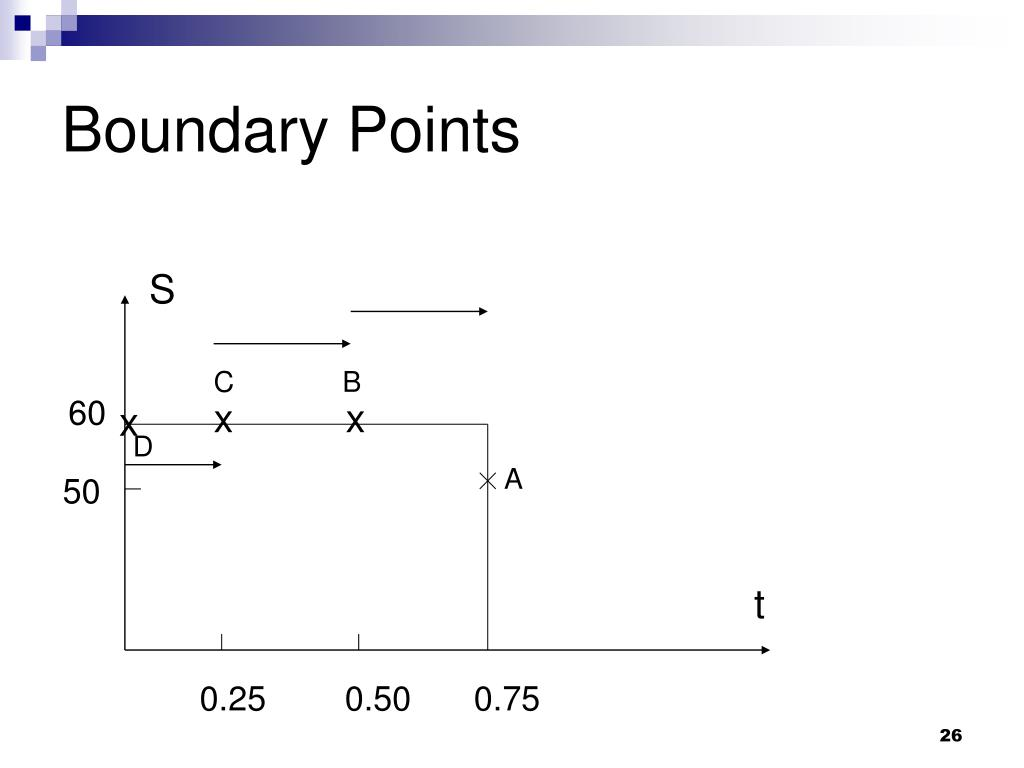 Boundary Points
