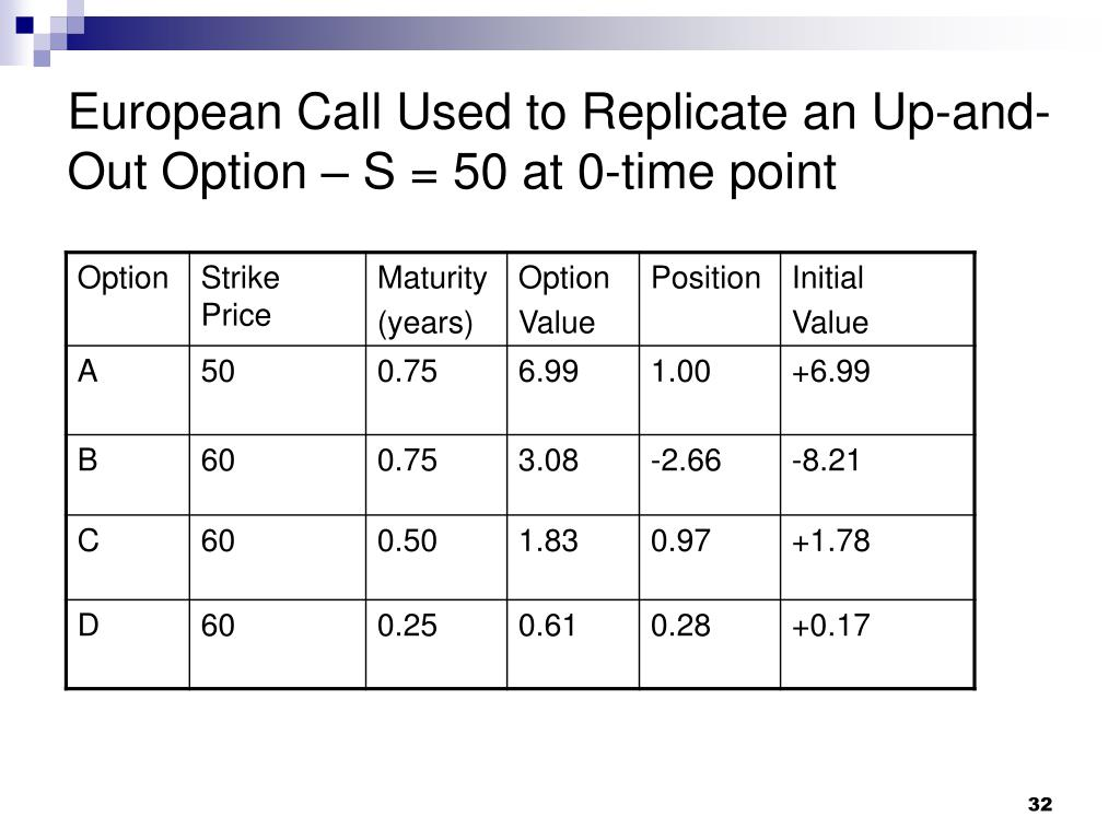 European Call Used to Replicate an Up-and-Out Option – S = 50 at 0-time point