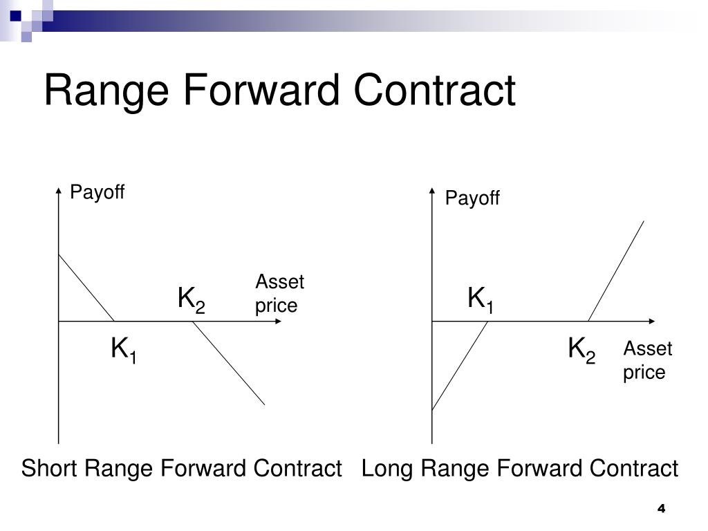 Range Forward Contract