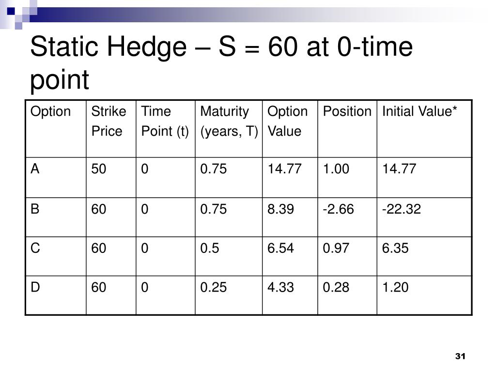Static Hedge – S = 60 at 0-time point