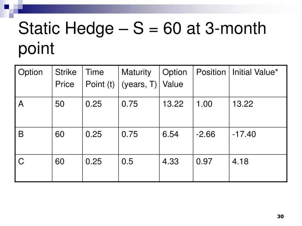 Static Hedge – S = 60 at 3-month point