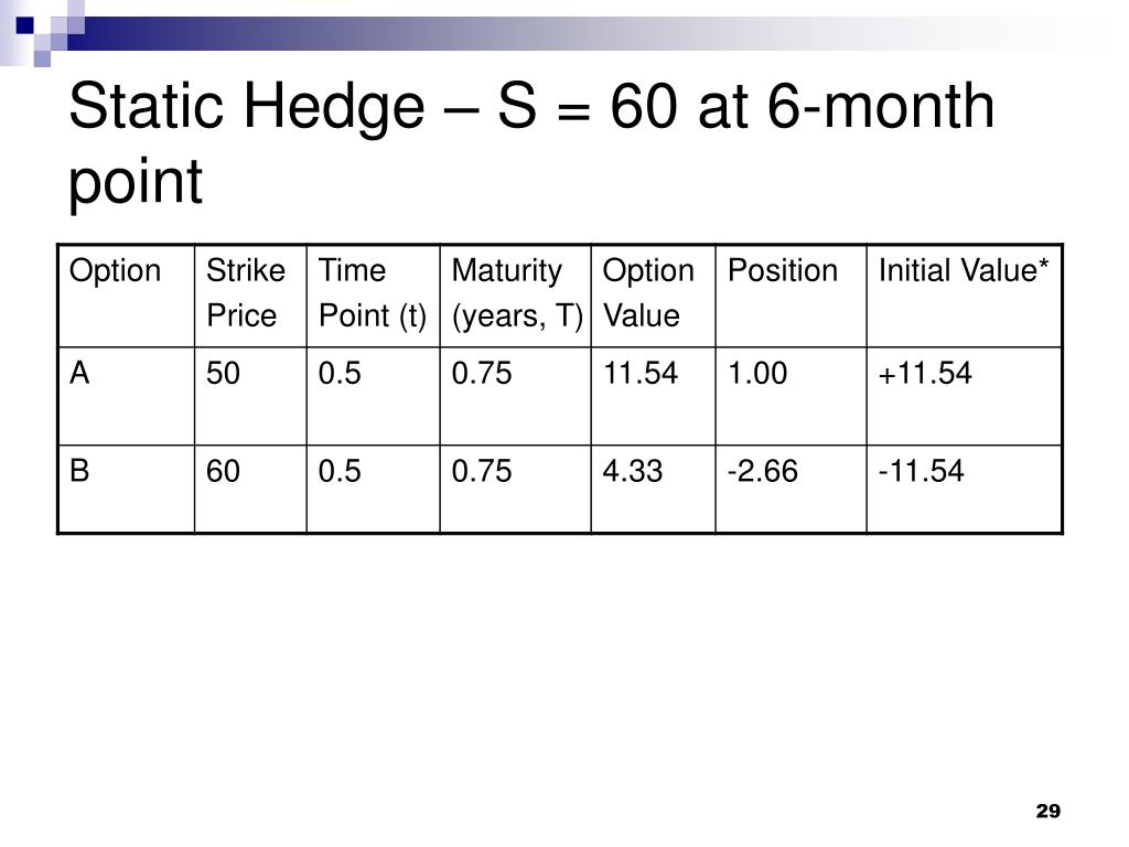 Static Hedge – S = 60 at 6-month point