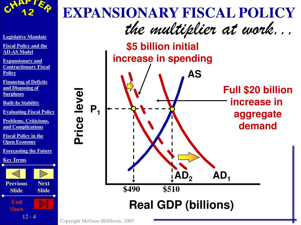 given economic conditions today do you suggest expansionary fiscal policy or contractionary fiscal p