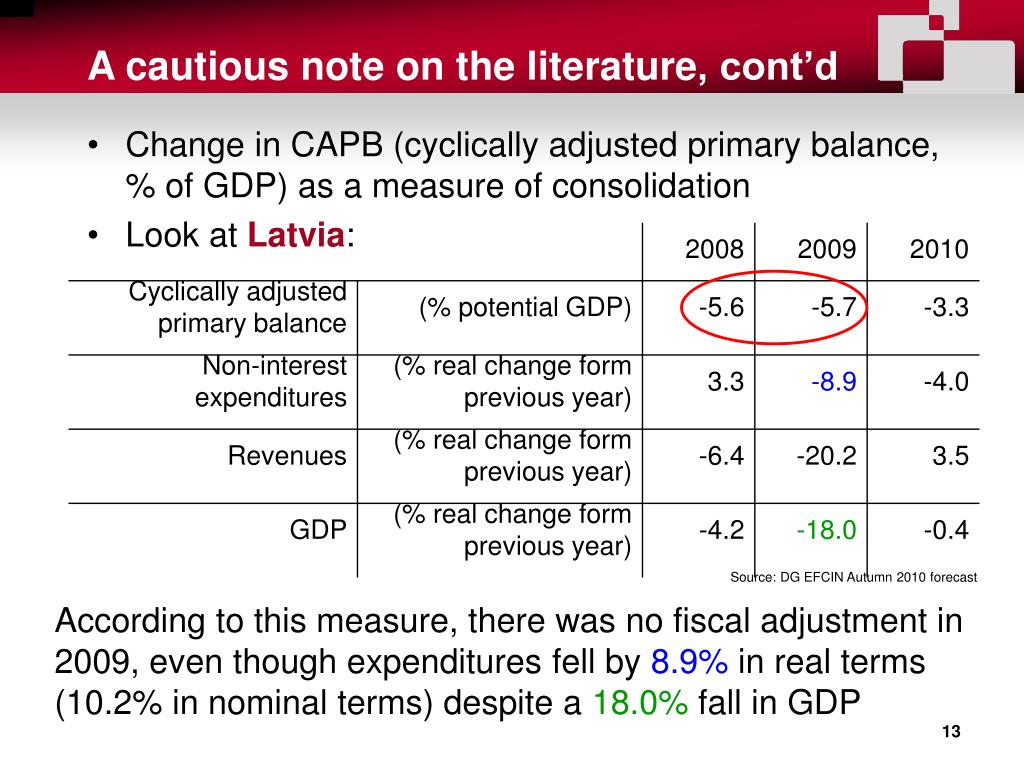 Change in CAPB (cyclically adjusted primary balance, % of GDP) as a measure of consolidation