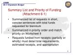 summary list and priority of funding attachment 6 1