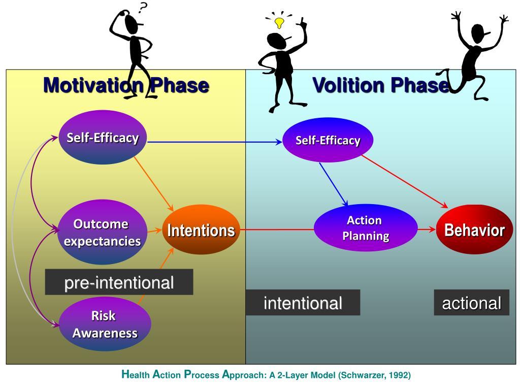 Motivation Phase