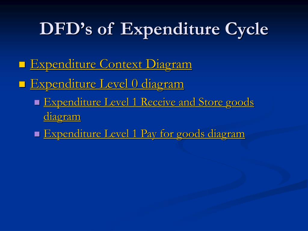DFD's of Expenditure Cycle
