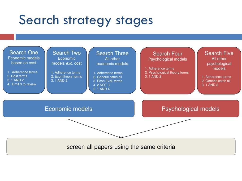 Search strategy stages