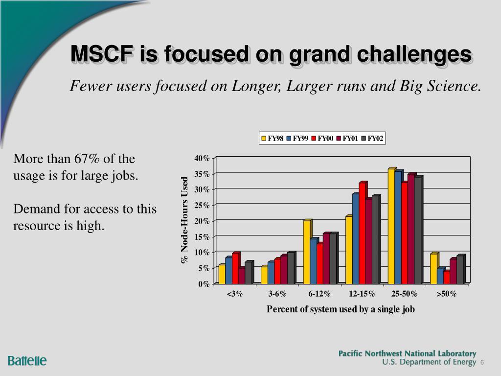 MSCF is focused on grand challenges