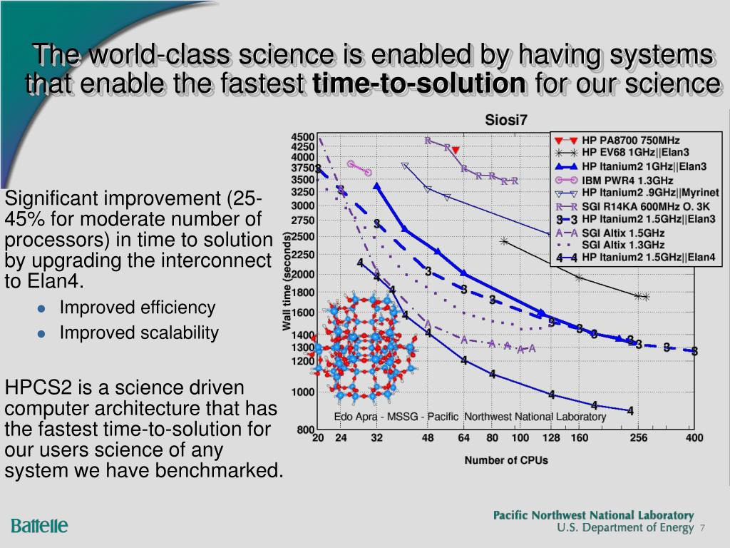 The world-class science is enabled by having systems that enable the fastest