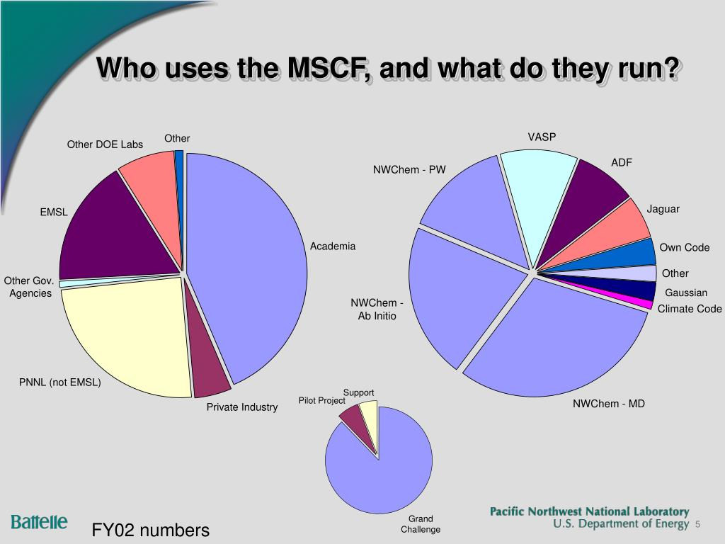 Who uses the MSCF, and what do they run?