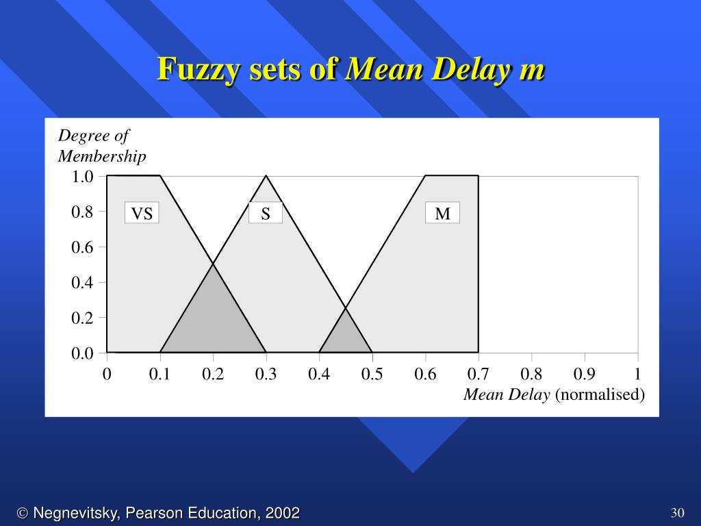 Fuzzy sets of