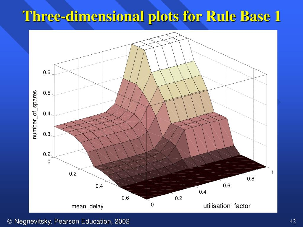 Three-dimensional plots for Rule Base 1