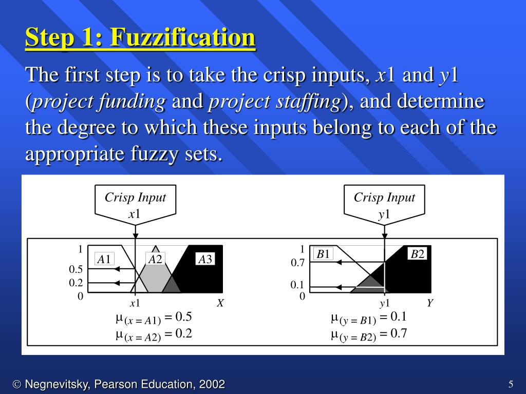 Step 1: Fuzzification