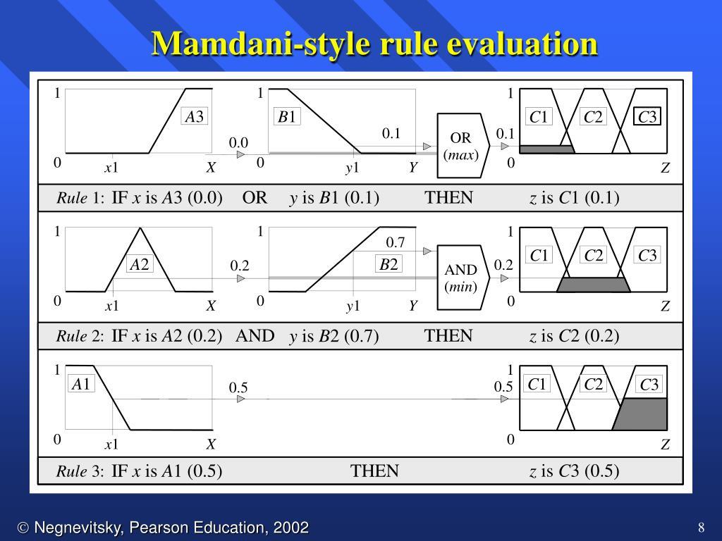 Mamdani-style rule evaluation
