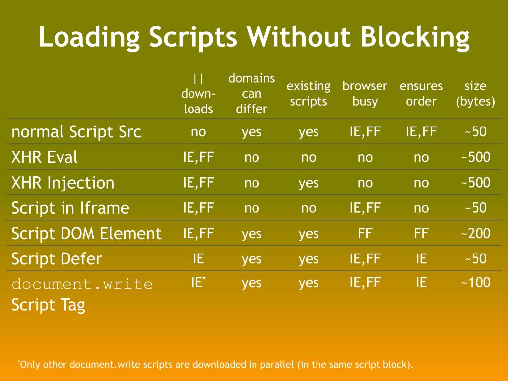 Loading Scripts Without Blocking