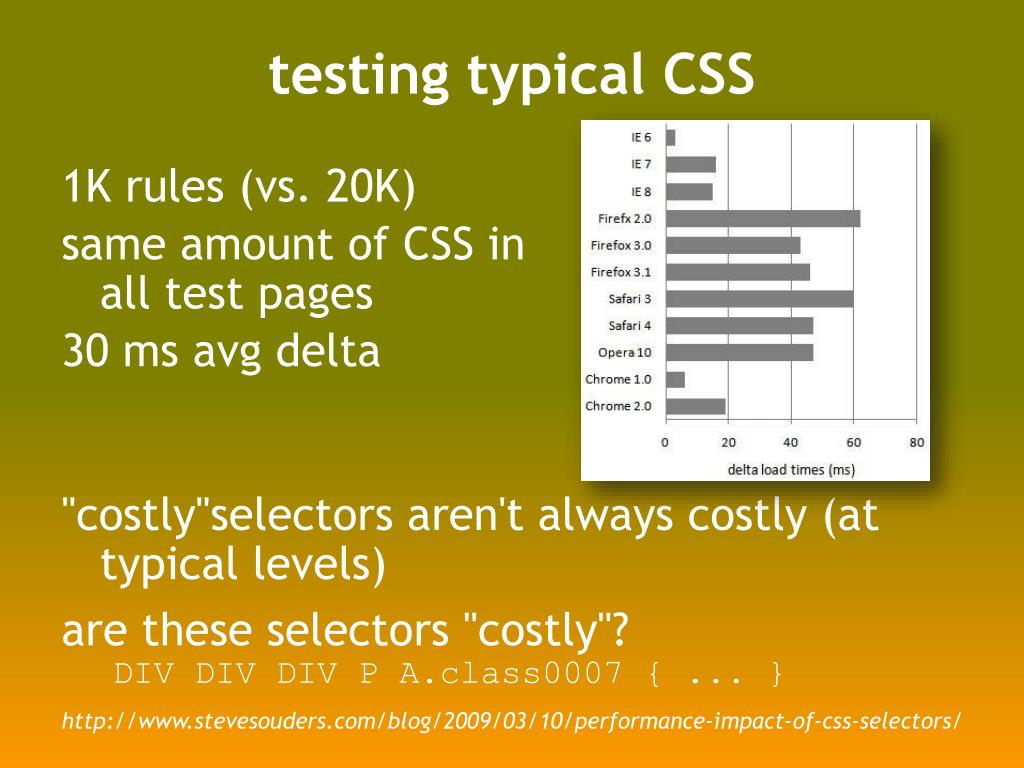 testing typical CSS