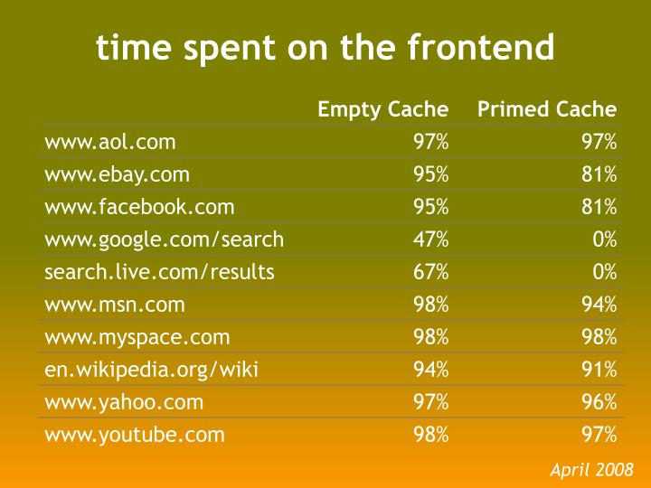 Time spent on the frontend