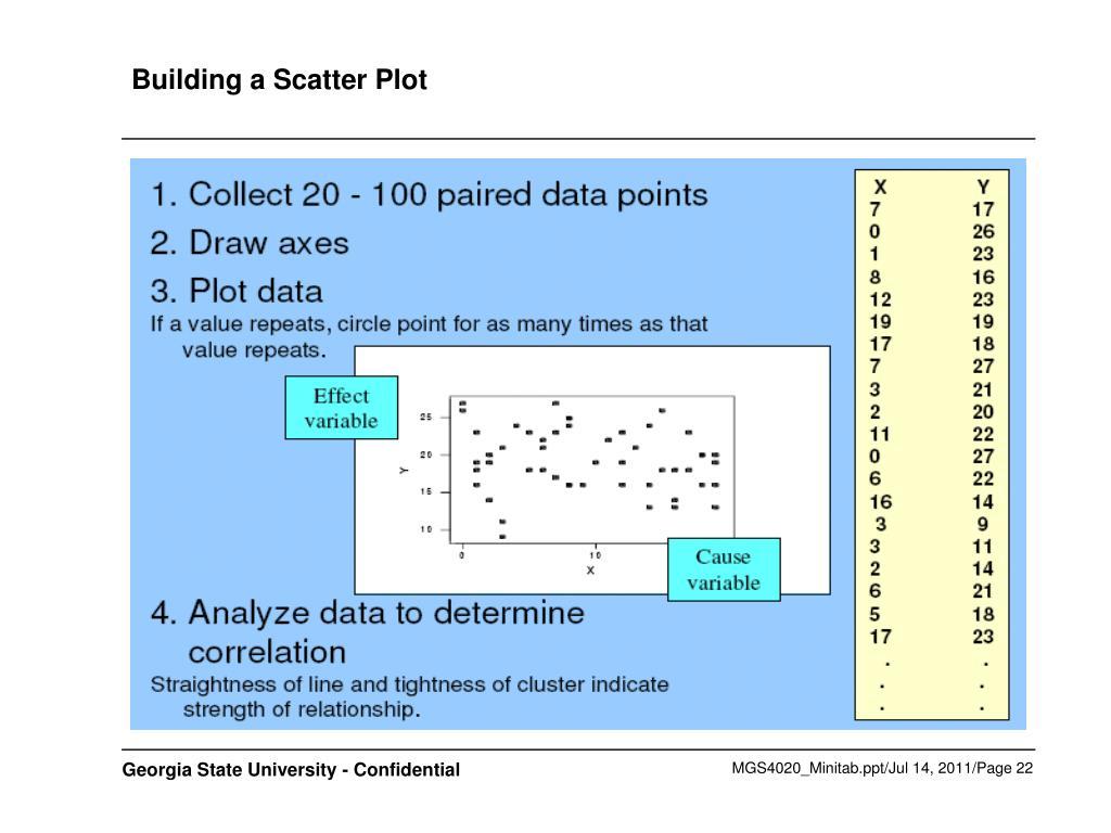 Building a Scatter Plot