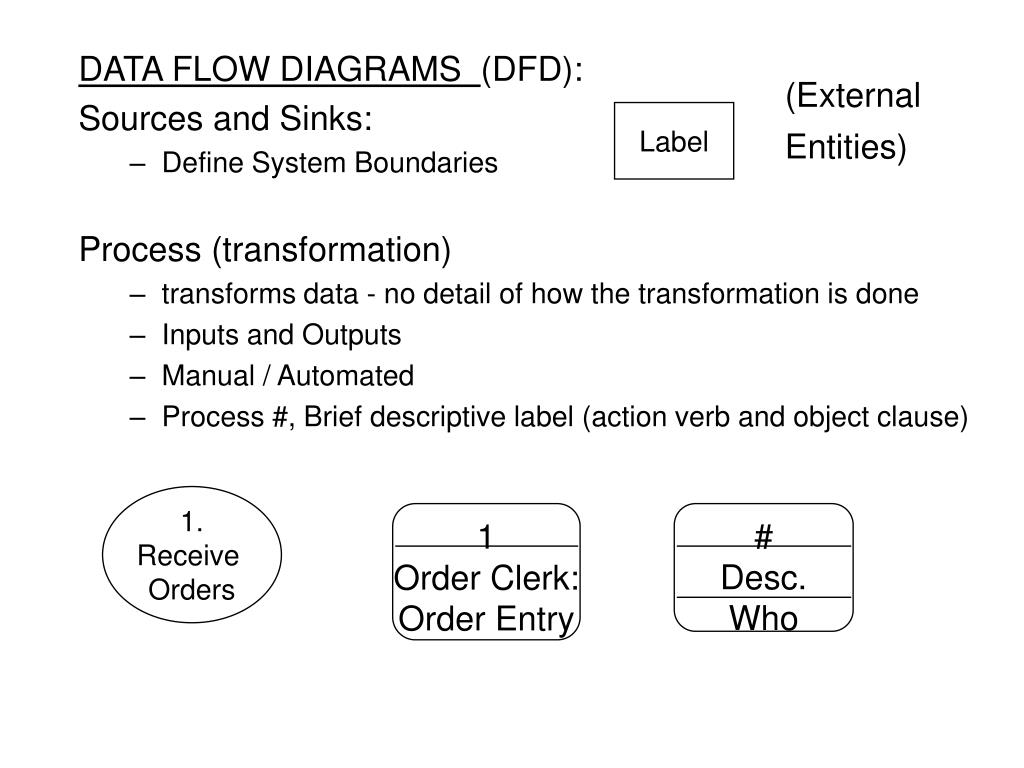 Ppt Data Flow Diagrams Dfd Sources And Sinks Define System Process Diagram Vs Slide1 L Download Skip This Video Loading Slideshow In 5 Seconds