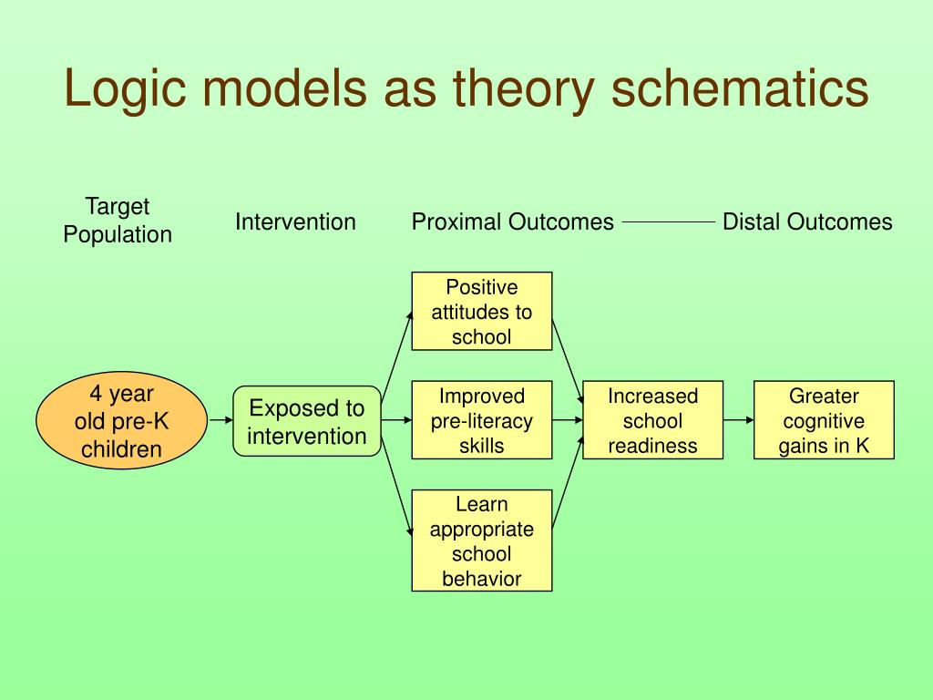 Logic models as theory schematics