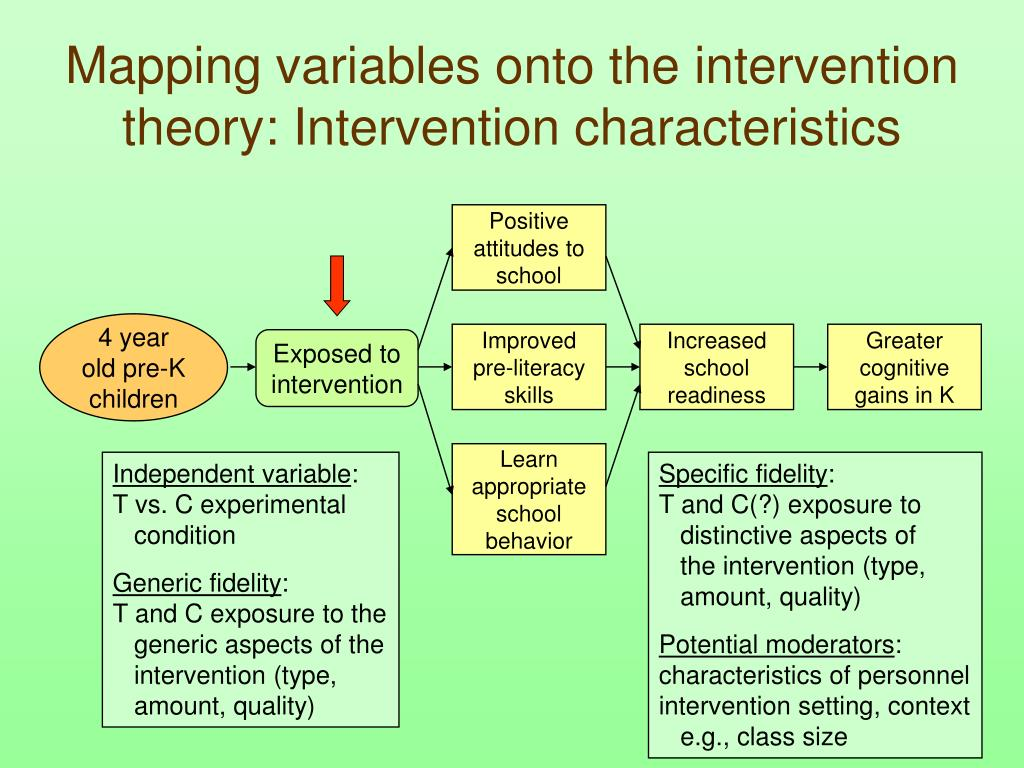 Mapping variables onto the intervention theory: Intervention characteristics