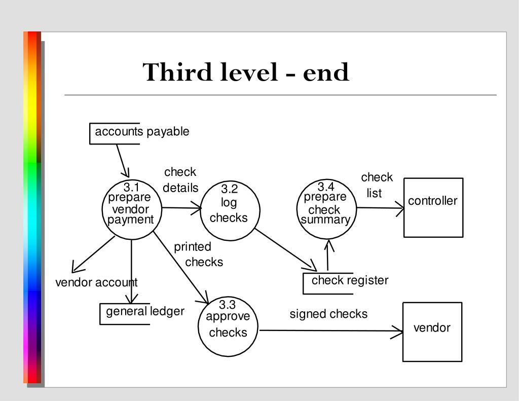 Third level - end