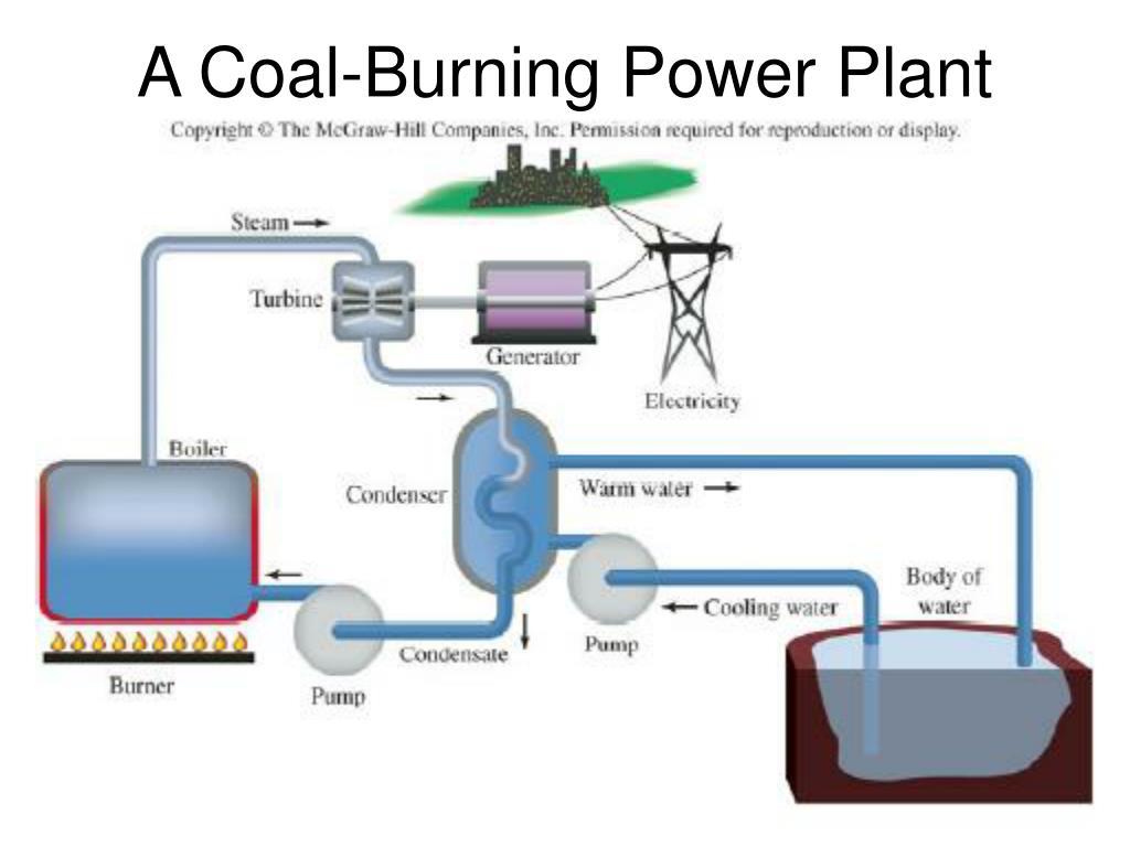 A Coal-Burning Power Plant