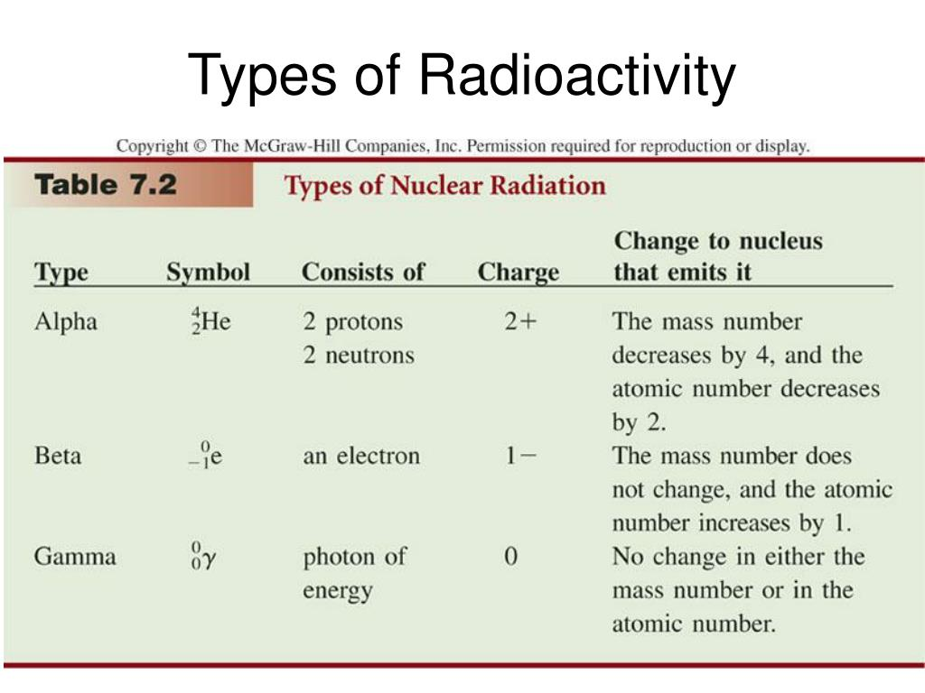 Types of Radioactivity
