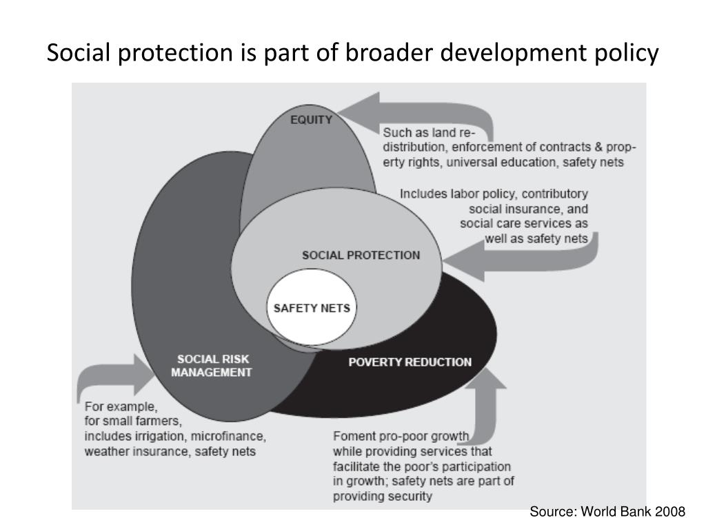 Social protection is part of broader development policy