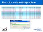 use color to show qos problems